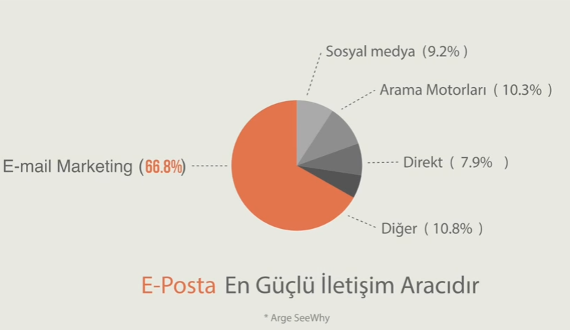 e mail pazarlama ile satış oranları